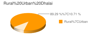 Dhalai census population